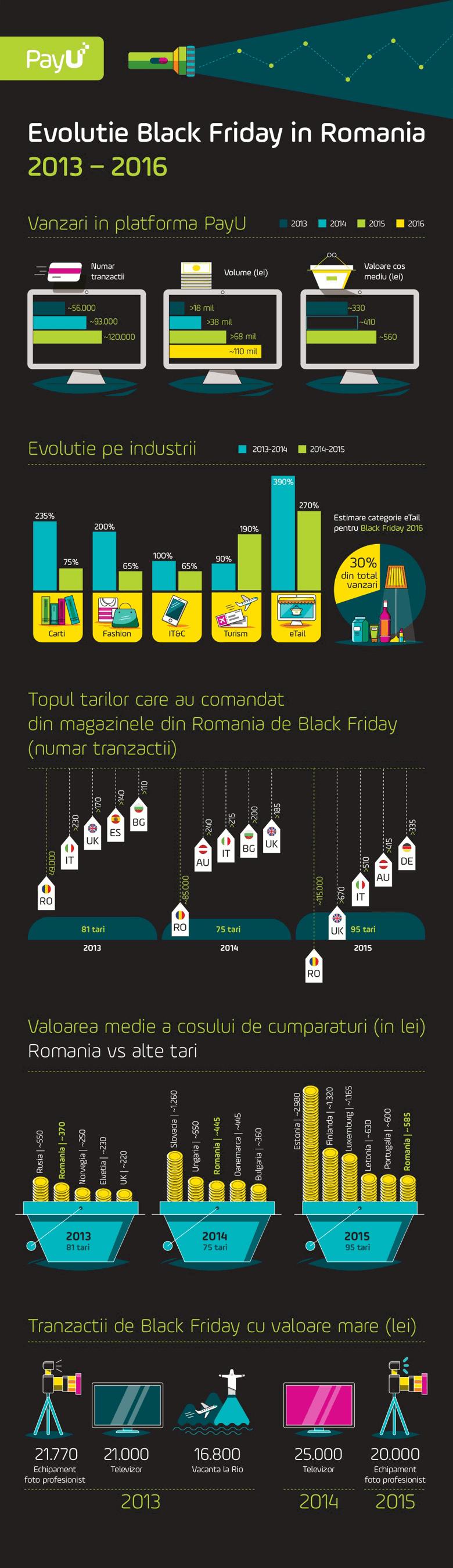 Infografic: Evolutia Black Friday in Romania