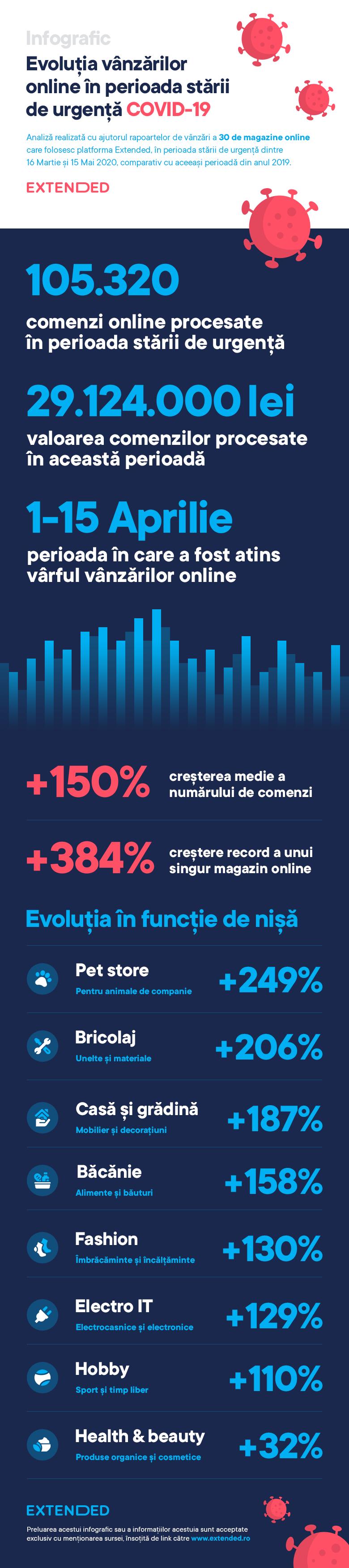 Infografic - Evolutie vanzari online COVID-19